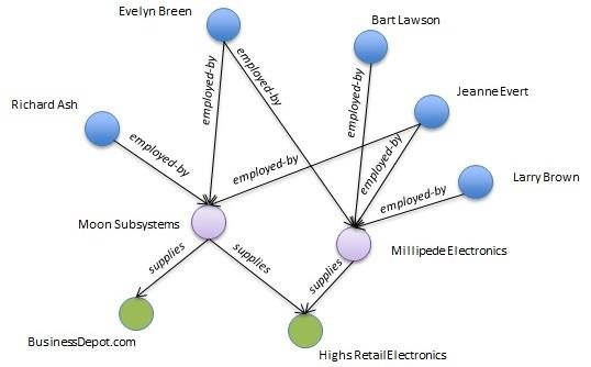 그래프 데이터베이스.jpg