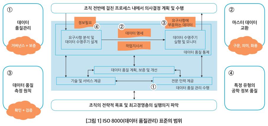 ISO 8000 범위.png