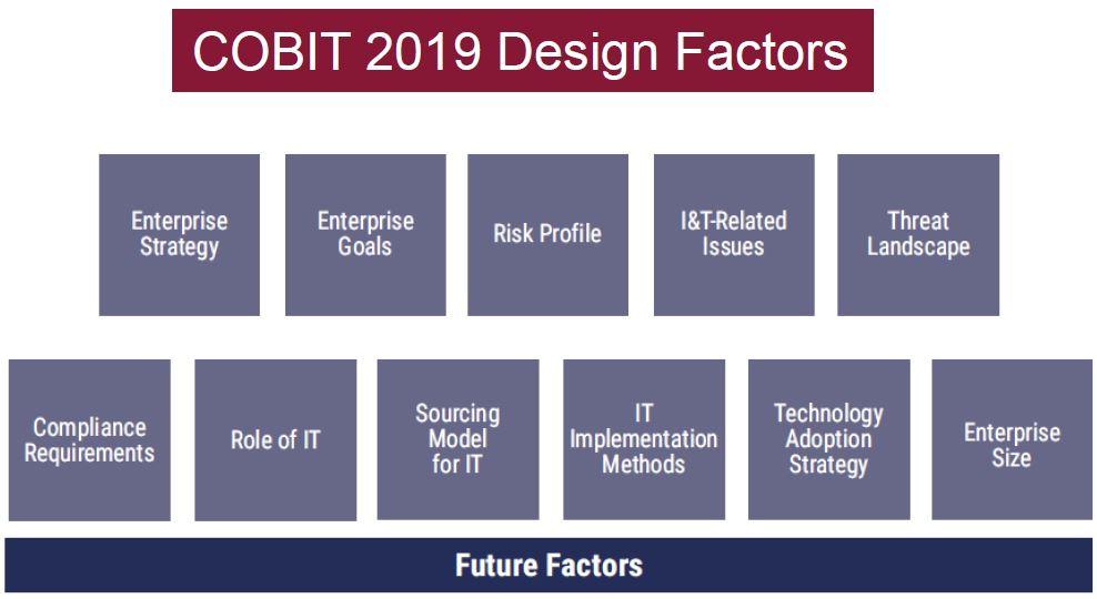 COBIT 2019 디자인 요소.jpg