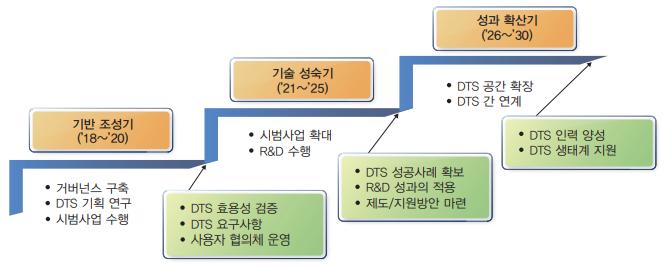 DTS 추진 로드맵.png