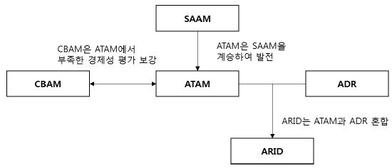 소프트웨어 아키텍처 평가 모델.png