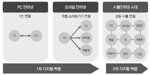 사물인터넷 발전.png