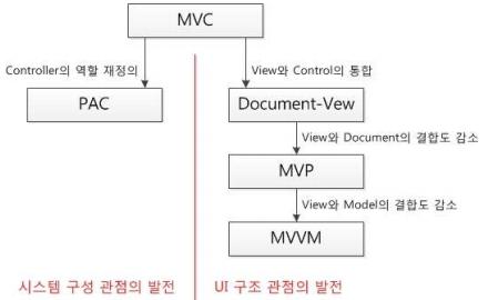 MVC패턴의 변형.png