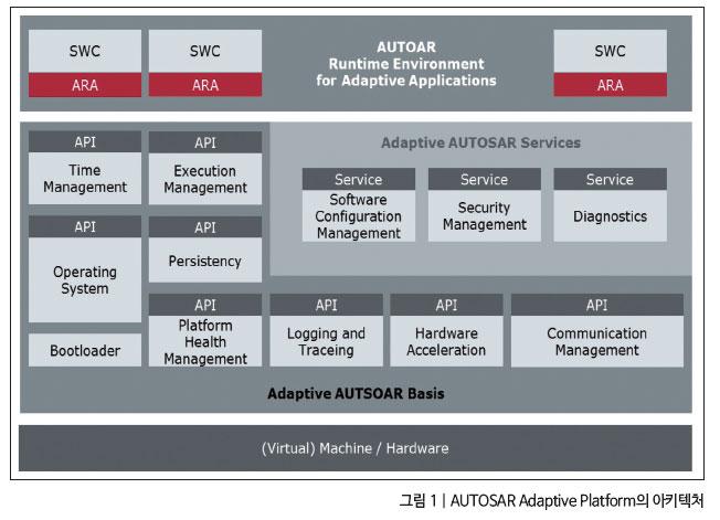 AUTOSAR Adaptive 플랫폼.png