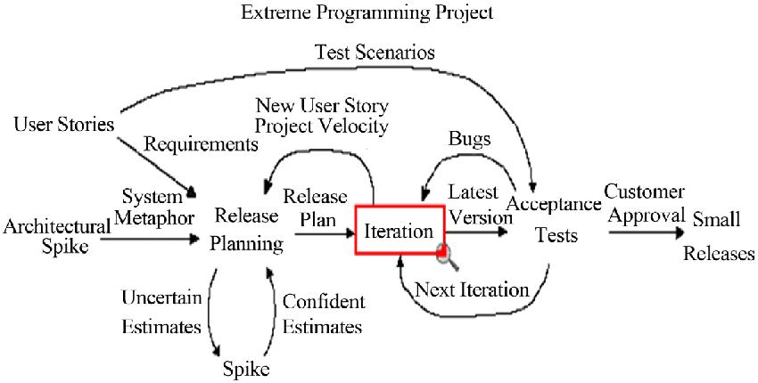 익스트림 프로그래밍 절차.png