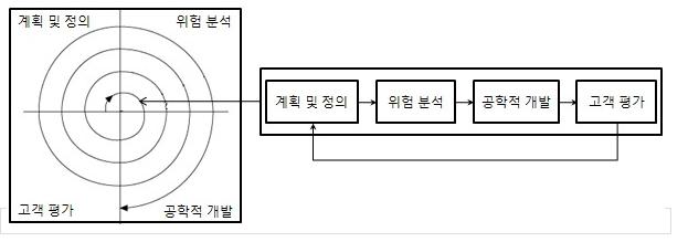 나선형모델.png