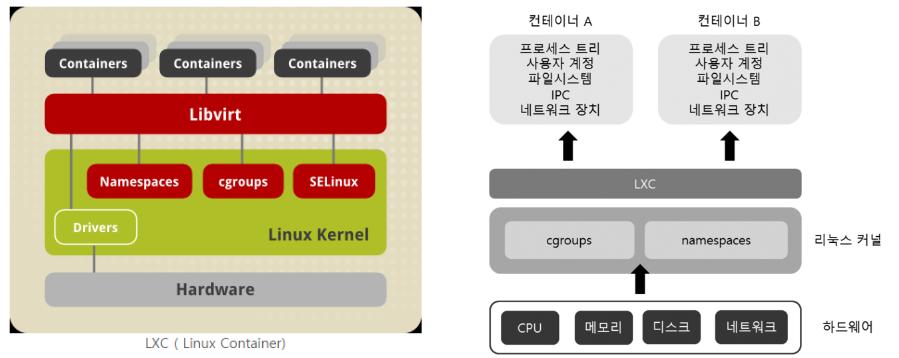 LXC 구조.png