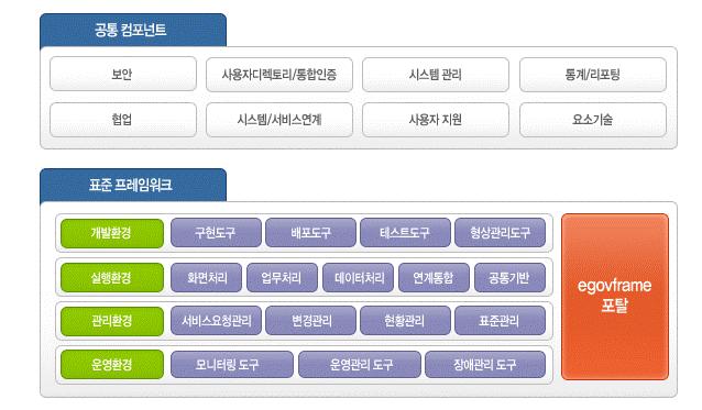전자정부 프레임워크.png