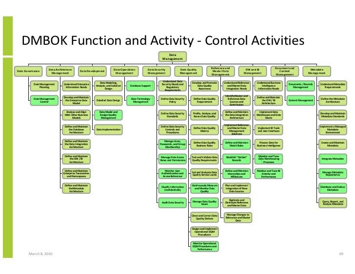 DMBOK Activity.jpg