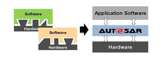 AUTOSAR의 하드웨어 소프트웨어 분리.png