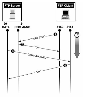 FTP 액티브 모드.png
