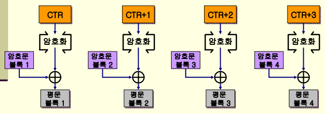 CTR 복호화.png