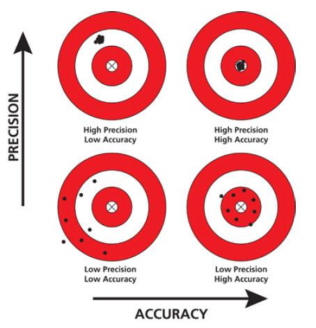 정확도와 정밀도.jpg