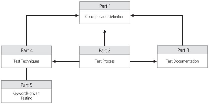 ISO IEC IEEE 29119.png