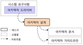 소프트웨어 아키텍처 드라이버의 역할.png