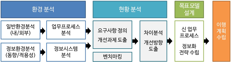 ISP 구축 절차.png