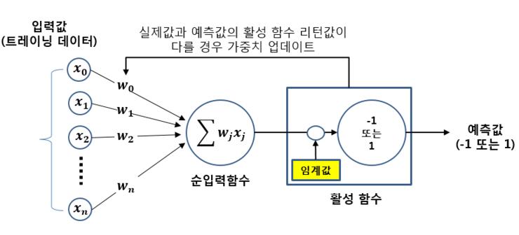 퍼셉트론 구성.png