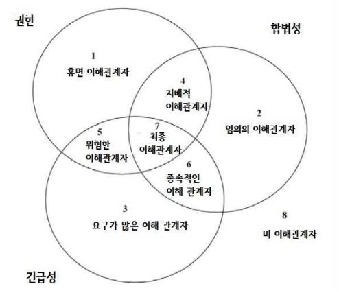 이해관계자 현저성 모델 다이어그램.png