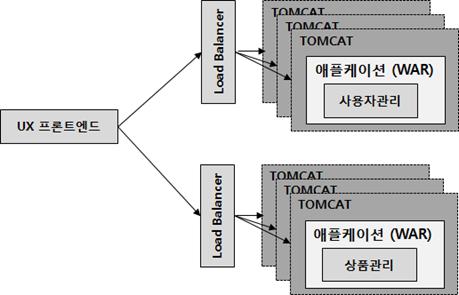 마이크로 서비스 아키텍처.png