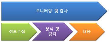 FDS의 기능.jpg