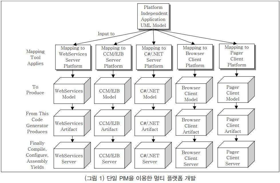 단일 PIM을 이용한 멀티 플랫폼 개발.png