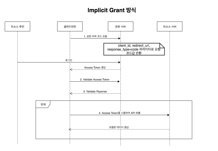 Implicit Grant Type.png