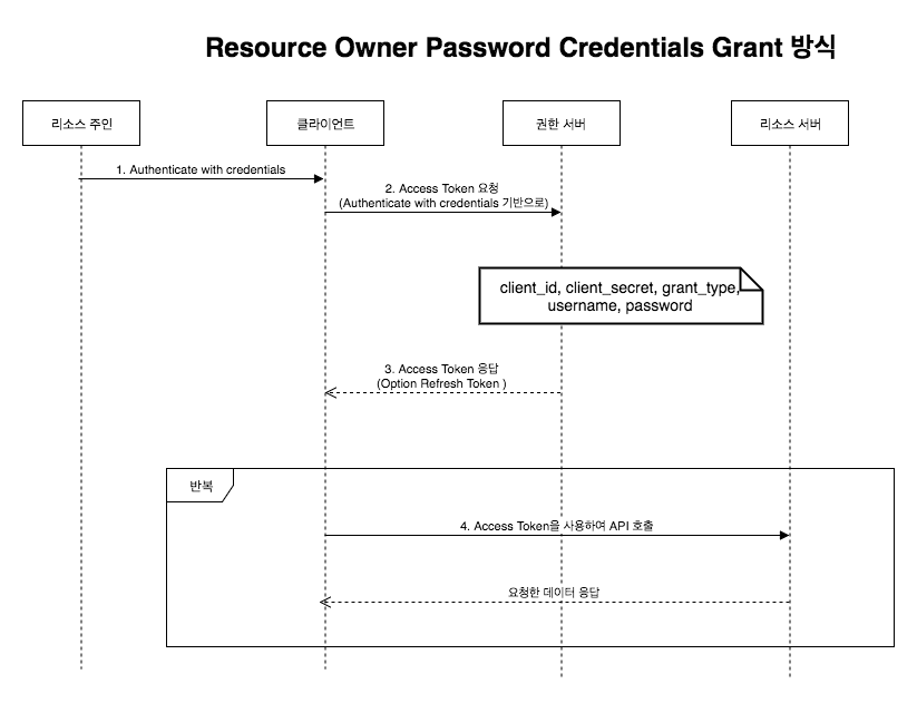 Resource Owner Password Credentials Grant.png
