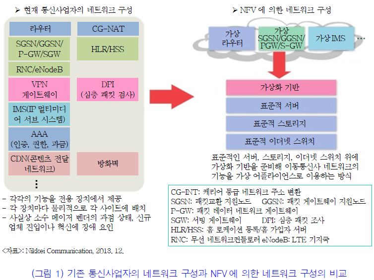 NFV 적용 전후 비교.png