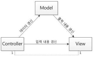 MVC Pattern.png