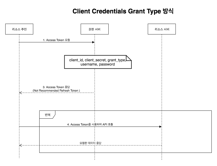 Client Credentials Grant Type.png