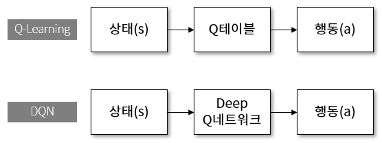 Q 러닝과 DQN.png