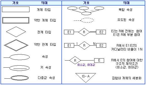 EERD표기법.jpg