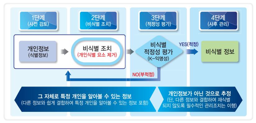 비식별 조치 및 사후관리 절차.png