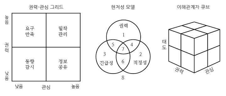 이해관계자 분류 모델.png