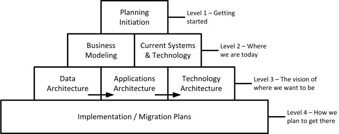 EAP-methodology-Spewak-Hill-1992-p16.png