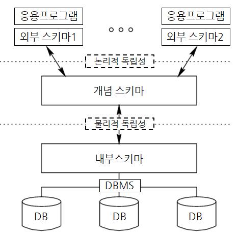 ANSI SPARC 3 Schema.png