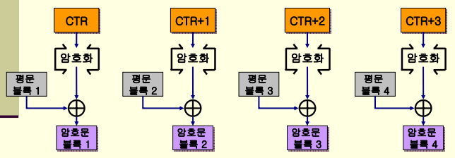 CTR 암호화.png