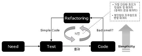 테스트 주도 개발.jpg