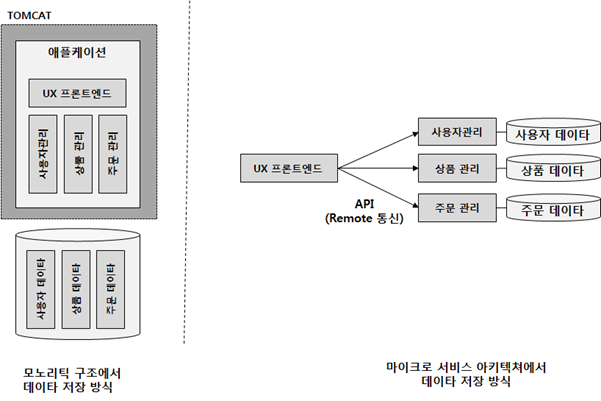 MSA 데이터 분리.png