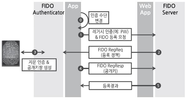 FIDO UAF 등록.png