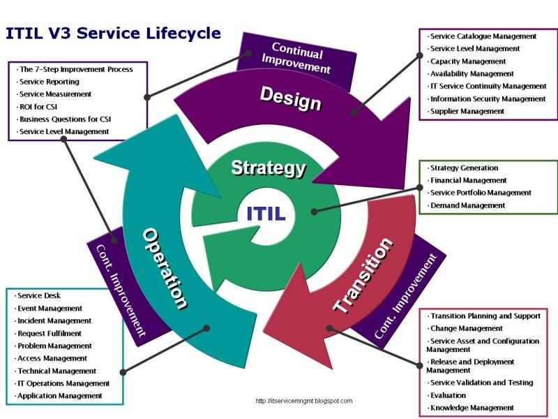 ITIL v3 서비스 라이프사이클.jpg