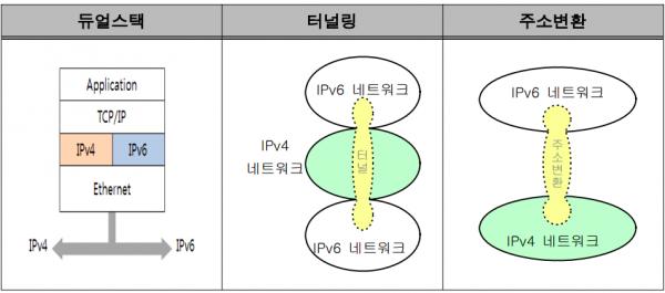 IPv6 전환 기술 개념도.png