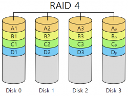 RAID 4.png