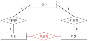 연결함정 균열 함정 해결 ERD.png