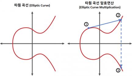 타원 곡선 암호 연산.png
