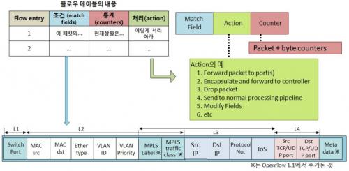 오픈플로우 플로우 테이블 관리 기술.png