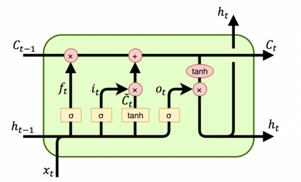 LSTM 개념도.png