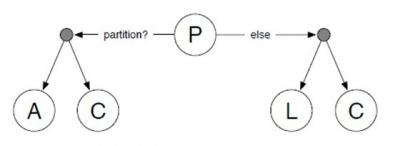 PACELC 이론1.jpg