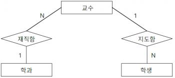 연결함정 균열 함정 ERD.png