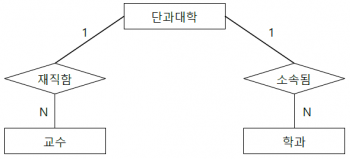 연결함정 부채꼴 함정 ERD.png